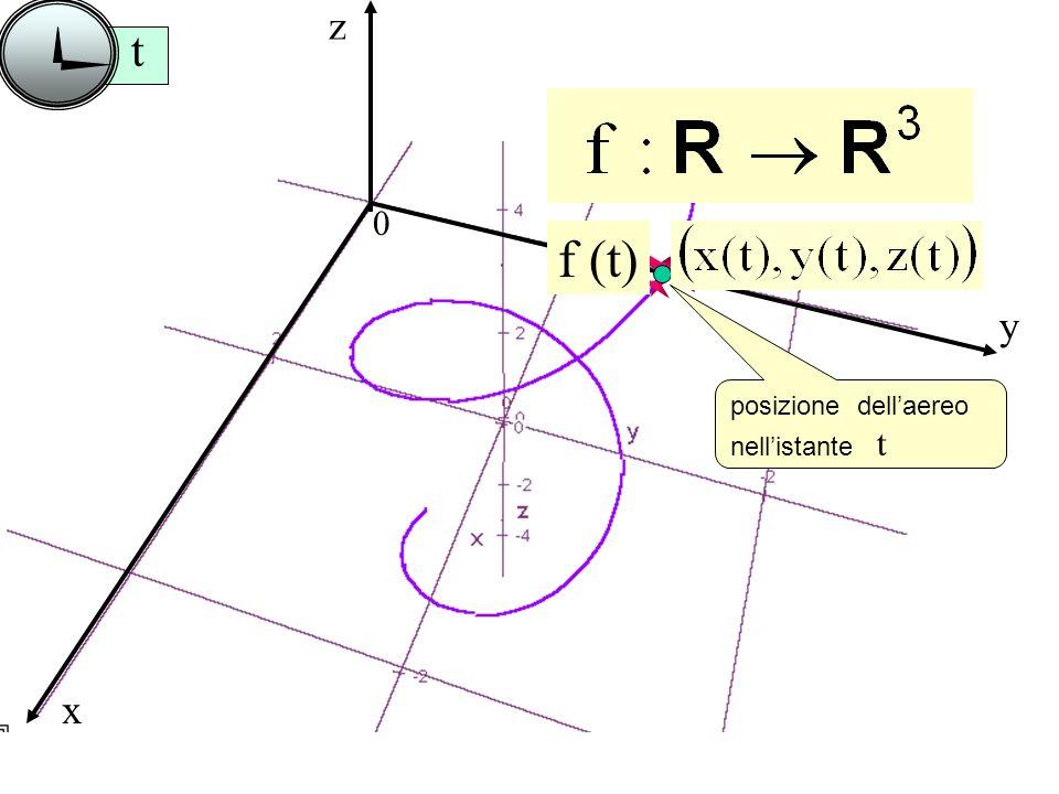 z t f (t) y posizione dell'aereo nell'istante t x
