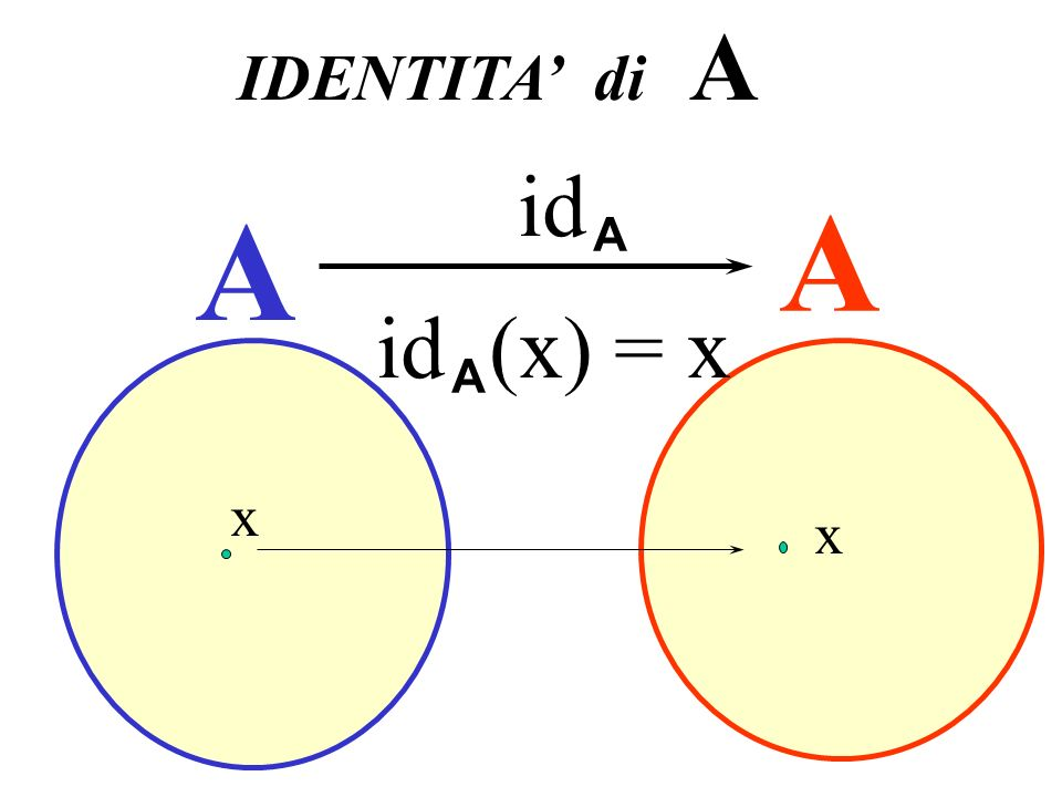 Identità IDENTITA' di A id A A A id (x) = x A x x