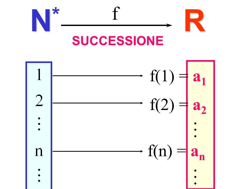 Successioni N* f R SUCCESSIONE f(1) = a1 f(2) = a2 f(n) = an