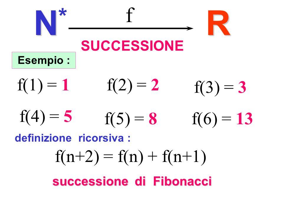 N* R f Fibonacci f(1) = 1 f(2) = 2 f(3) = 3 f(4) = 5 f(5) = 8