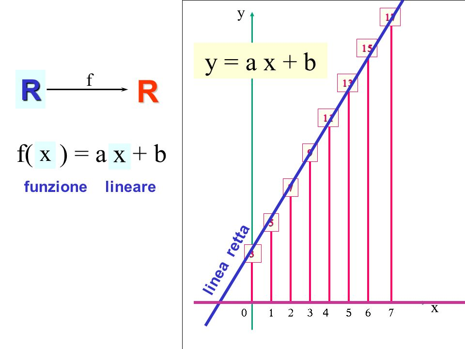 N R Funzione lineare R y = a x + b f( n ) = a n + b x f y