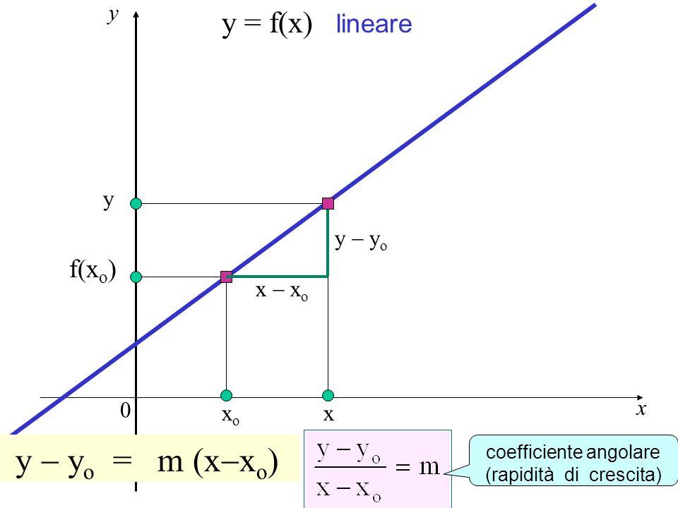 Rapidità di crescita y - yo = m (x-xo) y = f(x) lineare f(xo) y y