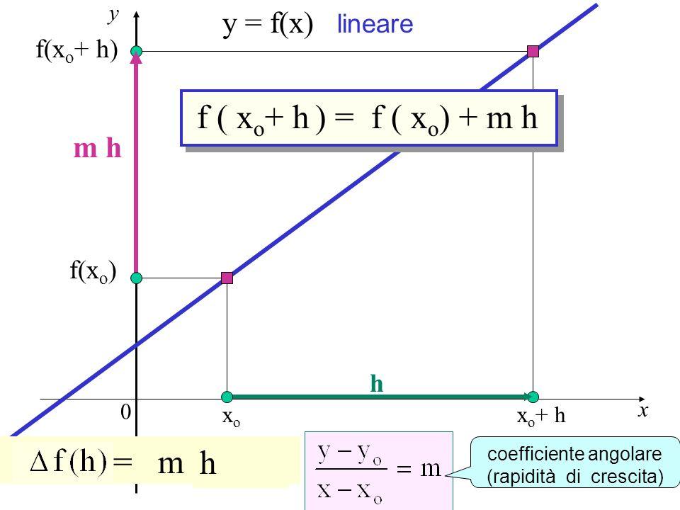 Previsione f ( xo+ h ) = f ( xo) + m h y - yo = m (x-xo) h