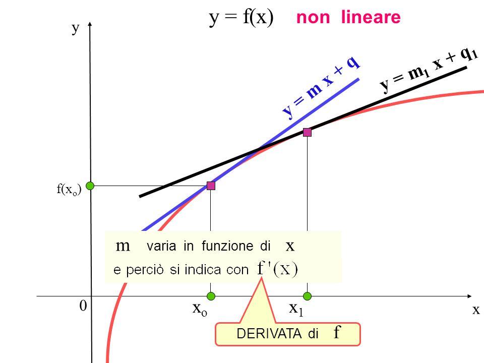 Concetto di derivata m varia in funzione di x y = f(x) non lineare
