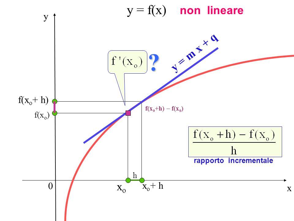 y = f(x) non lineare y = m x + q xo y f(xo+ h) xo+ h x f(xo) h