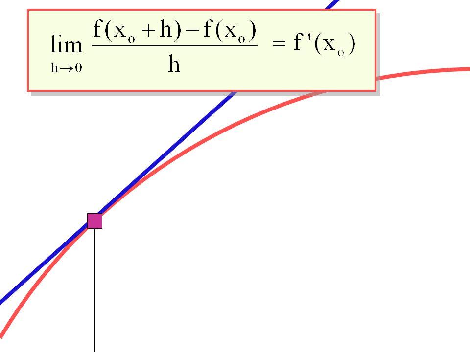 Definizione di derivata