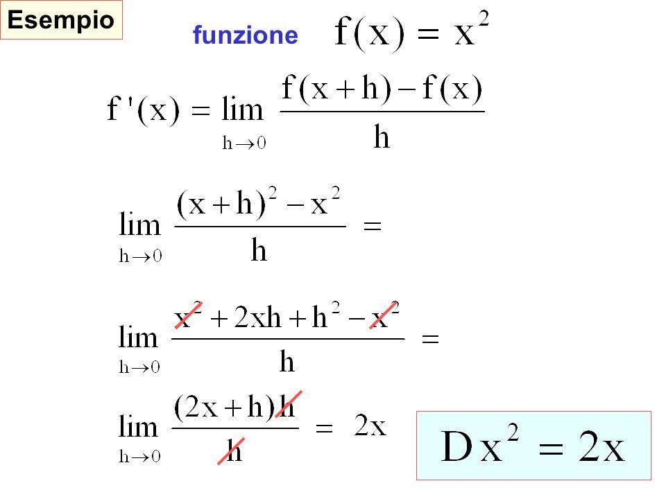 Derivate fondamentali