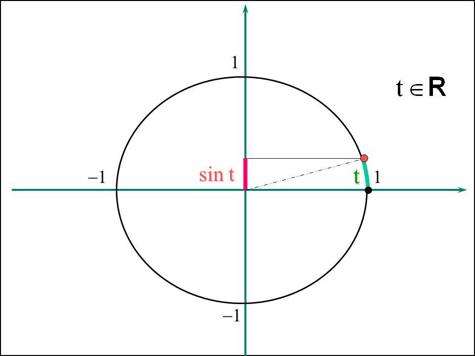 Funzione seno 1 sin t t -1 1 -1