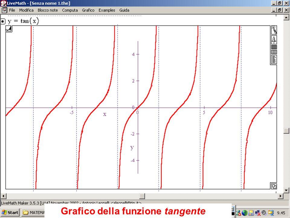Grafico della tangente