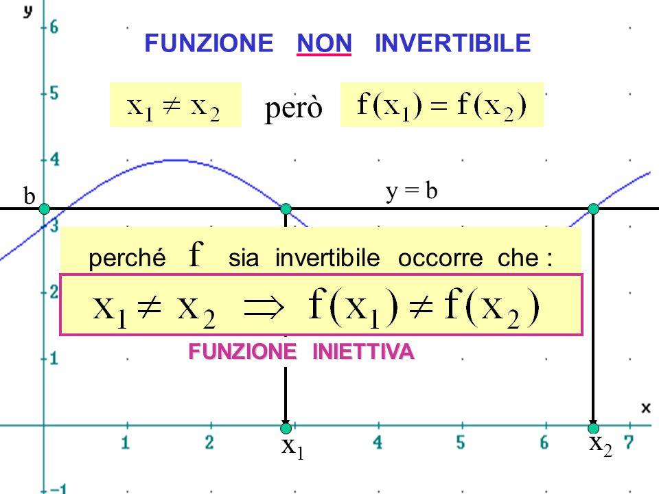Iniettività però x1 x2 FUNZIONE NON INVERTIBILE y = b b