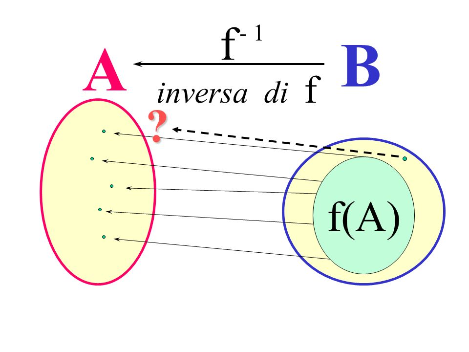 Ricerca dell'inversa f - 1 B A inversa di f f(A)