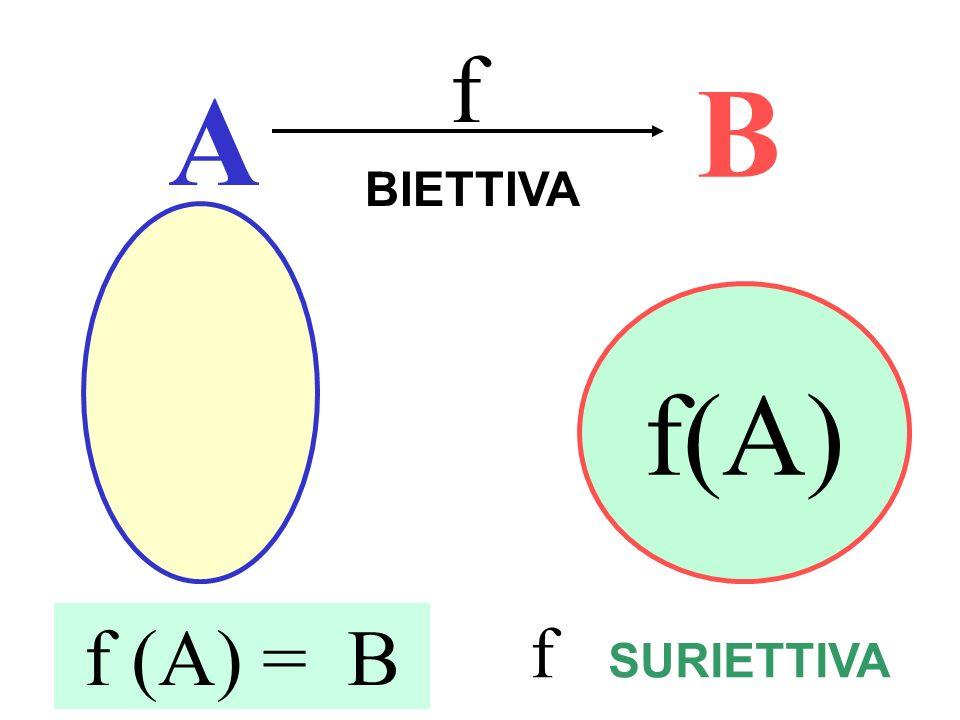 Suriettività e biettività