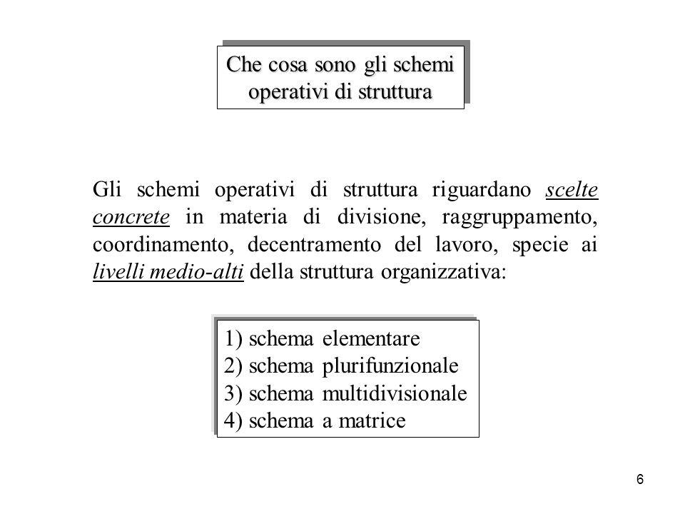 Che cosa sono gli schemi operativi di struttura