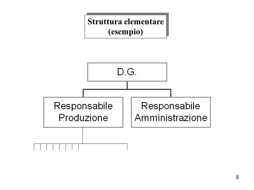 Struttura elementare (esempio)