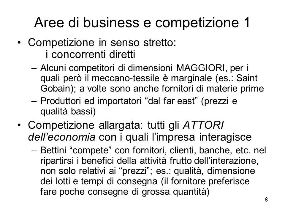 Aree di business e competizione 1