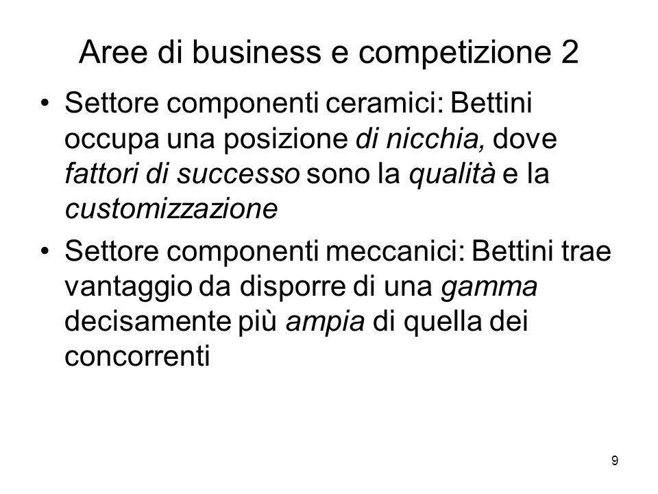 Aree di business e competizione 2