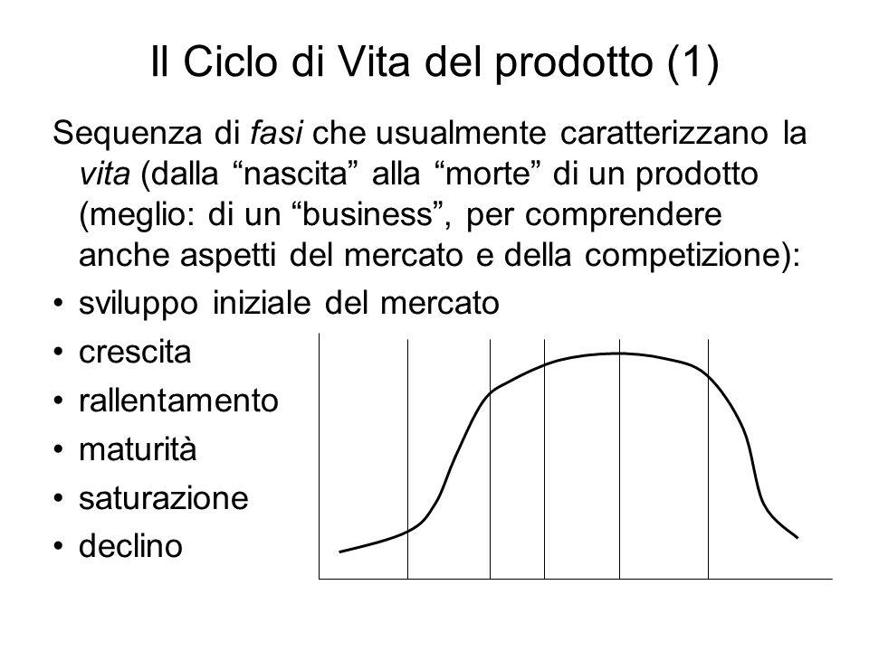 Il Ciclo di Vita del prodotto (1)