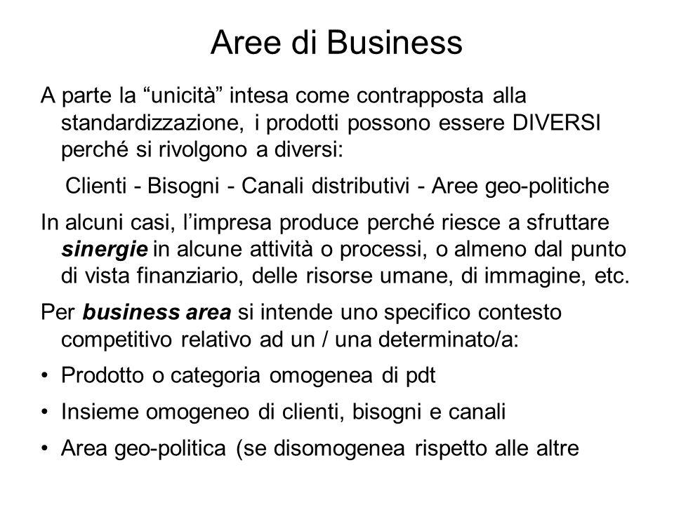 Clienti - Bisogni - Canali distributivi - Aree geo-politiche
