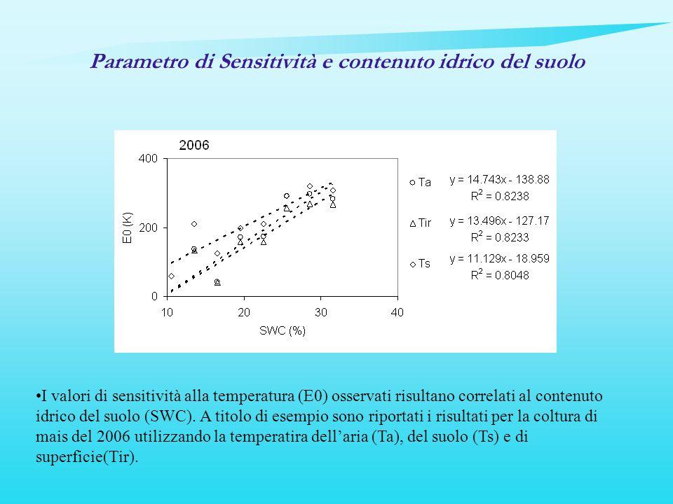 Parametro di Sensitività e contenuto idrico del suolo