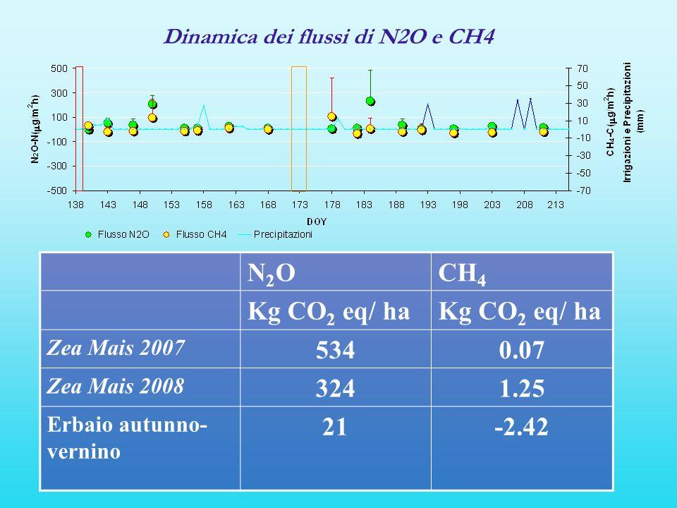 Dinamica dei flussi di N2O e CH4