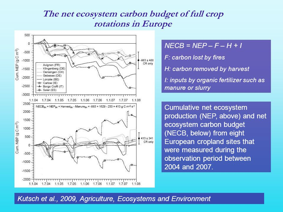 The net ecosystem carbon budget of full crop rotations in Europe