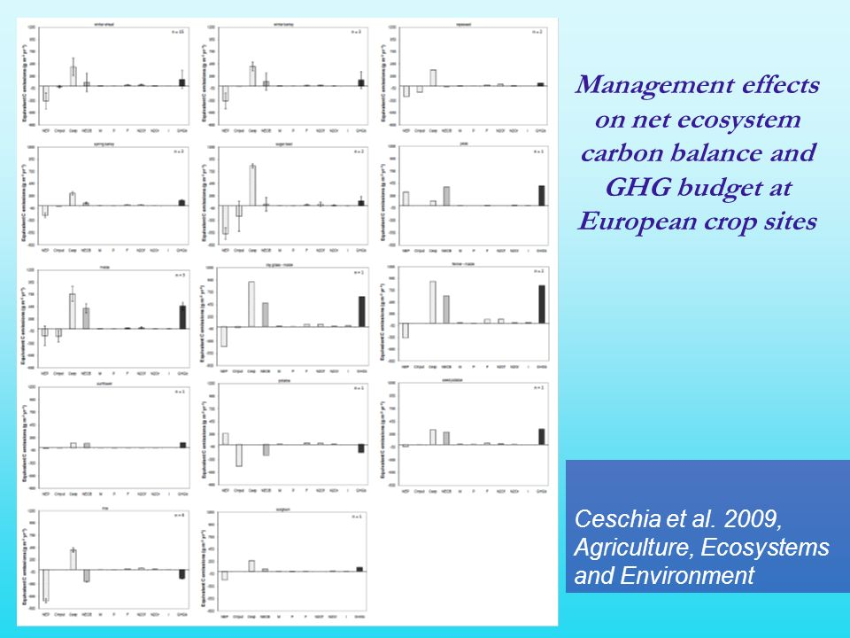 Management effects on net ecosystem carbon balance and GHG budget at European crop sites