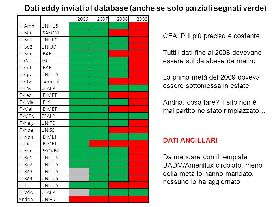 Dati eddy inviati al database (anche se solo parziali segnati verde)