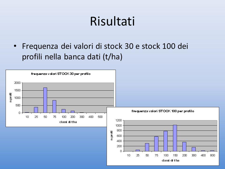 Risultati Frequenza dei valori di stock 30 e stock 100 dei profili nella banca dati (t/ha)