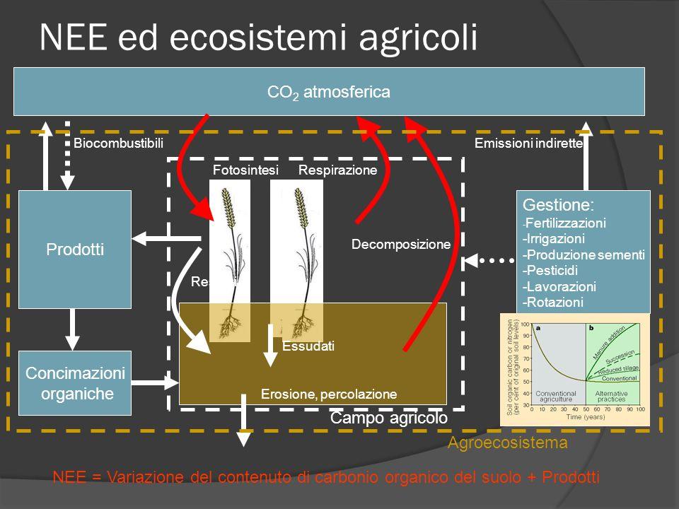 NEE ed ecosistemi agricoli