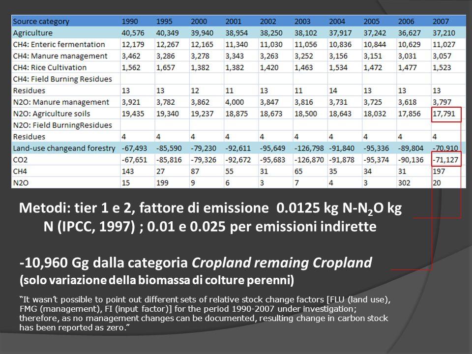 Metodi: tier 1 e 2, fattore di emissione 0
