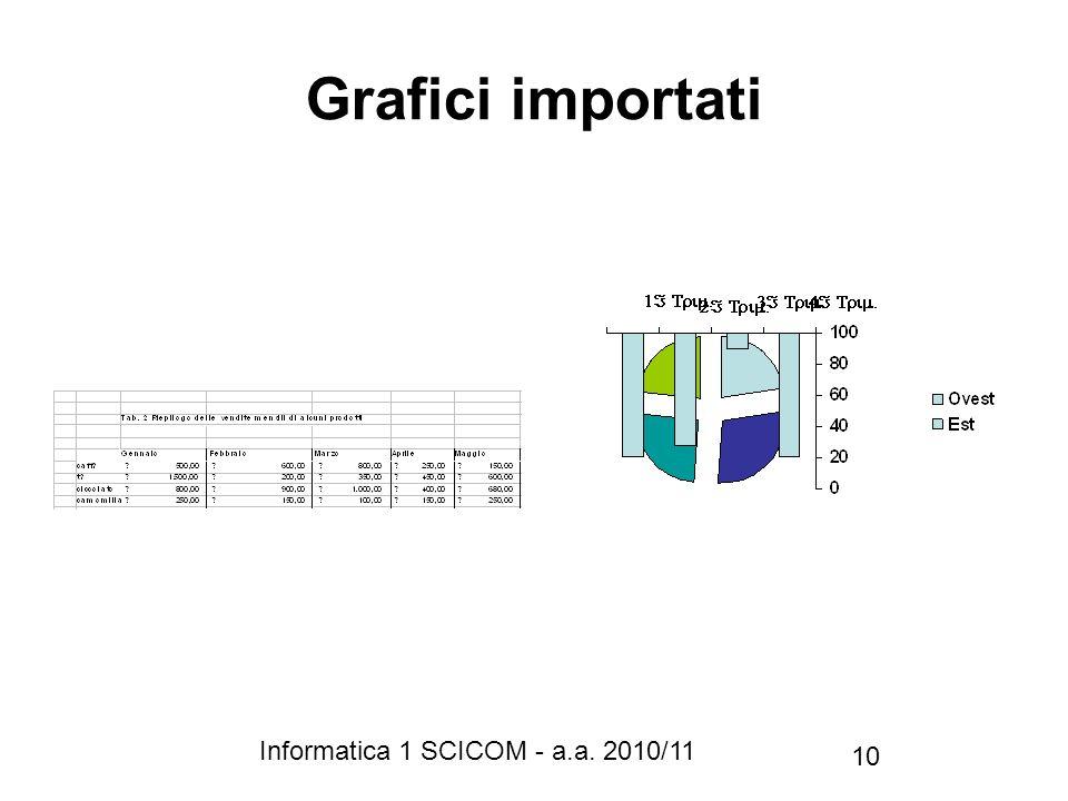 Grafici importati Informatica 1 SCICOM - a.a. 2010/11