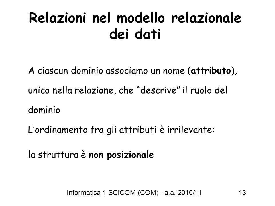Relazioni nel modello relazionale dei dati