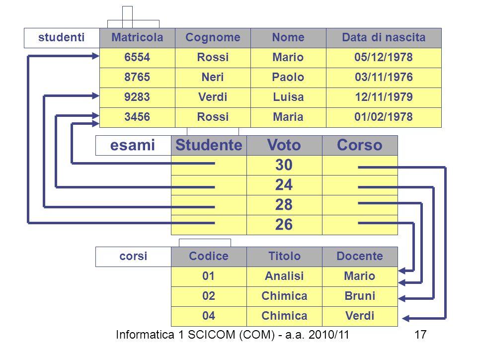 esami Studente Voto Corso 30 24 28 26