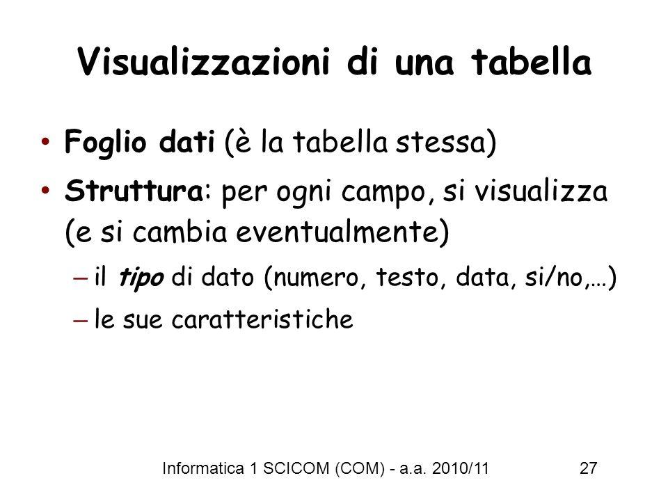Visualizzazioni di una tabella