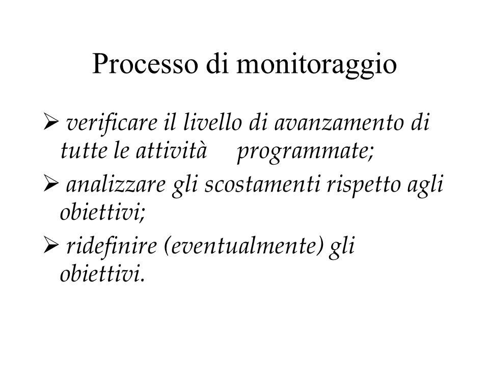 Processo di monitoraggio