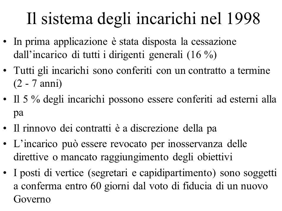 Il sistema degli incarichi nel 1998