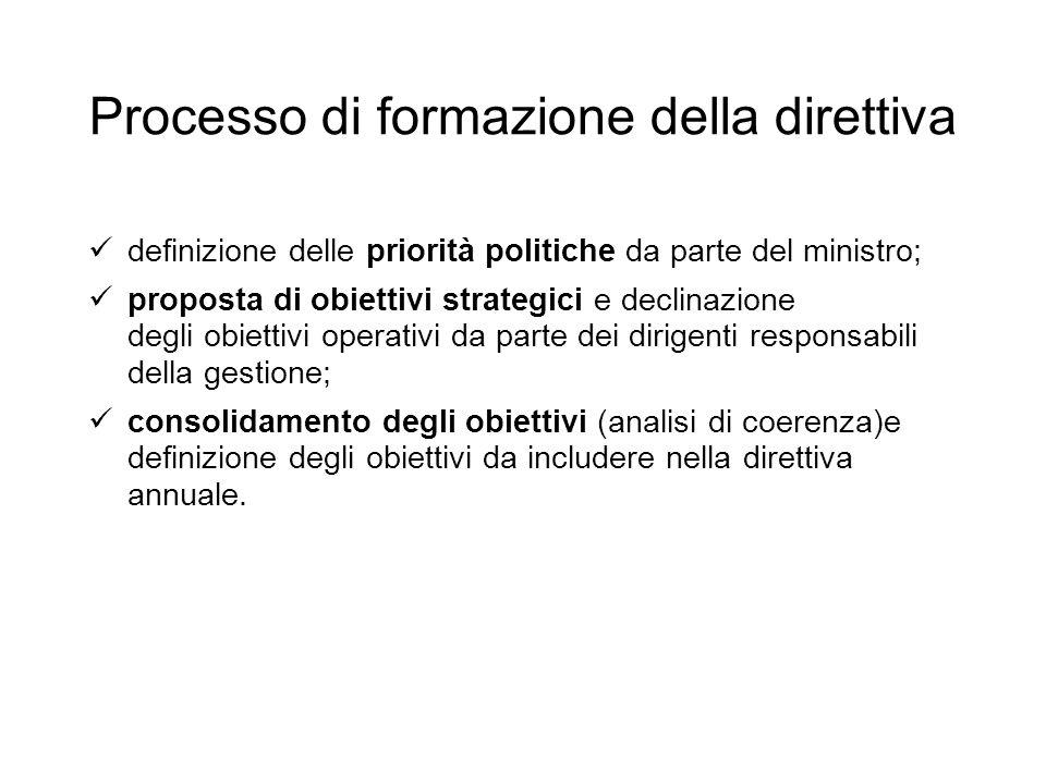 Processo di formazione della direttiva