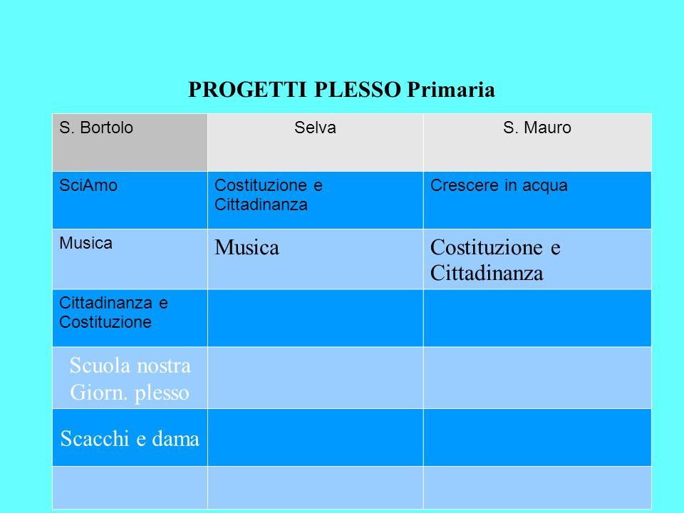 PROGETTI PLESSO Primaria