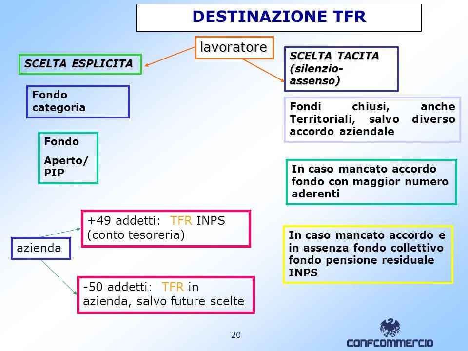 DESTINAZIONE TFR lavoratore +49 addetti: TFR INPS (conto tesoreria)