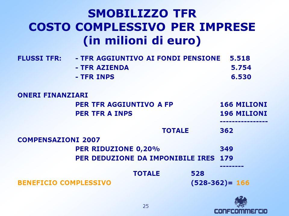 SMOBILIZZO TFR COSTO COMPLESSIVO PER IMPRESE (in milioni di euro)