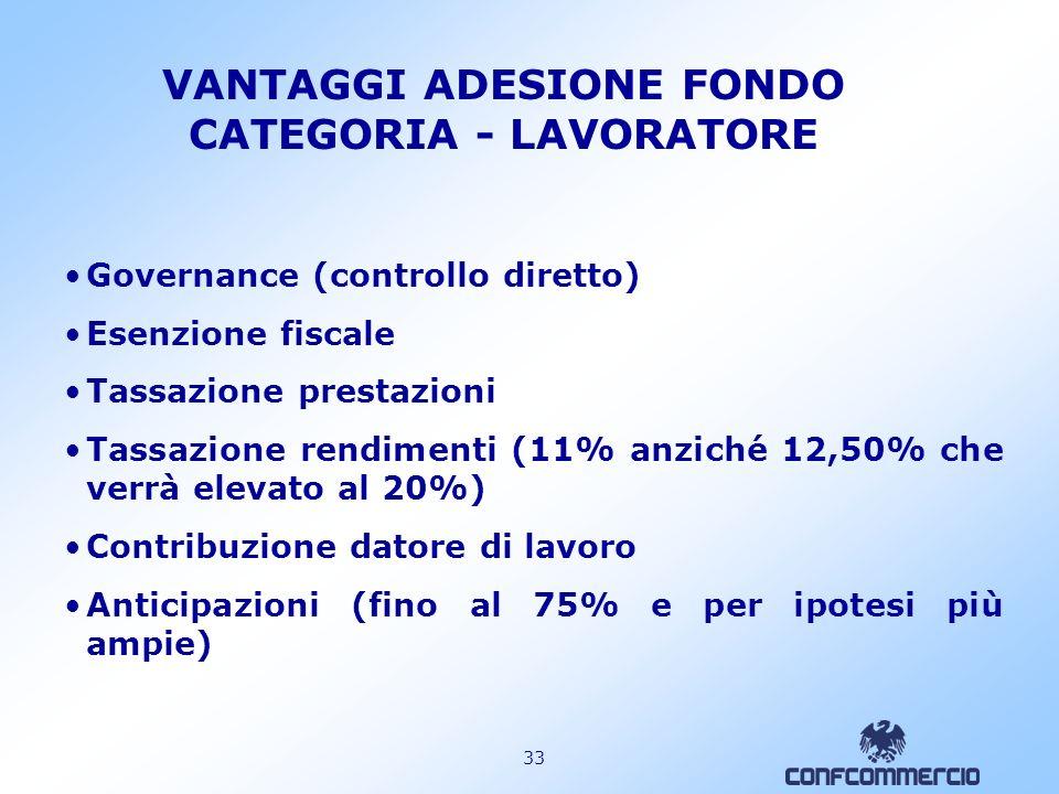 VANTAGGI ADESIONE FONDO CATEGORIA - LAVORATORE