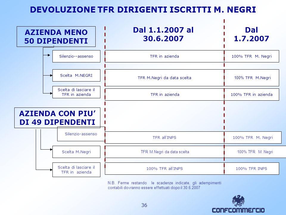DEVOLUZIONE TFR DIRIGENTI ISCRITTI M. NEGRI