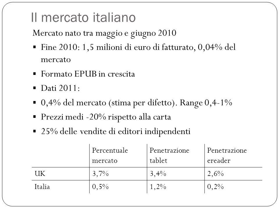 Il mercato italiano Mercato nato tra maggio e giugno 2010