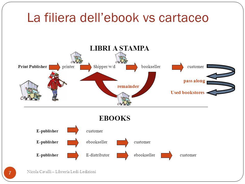 La filiera dell'ebook vs cartaceo