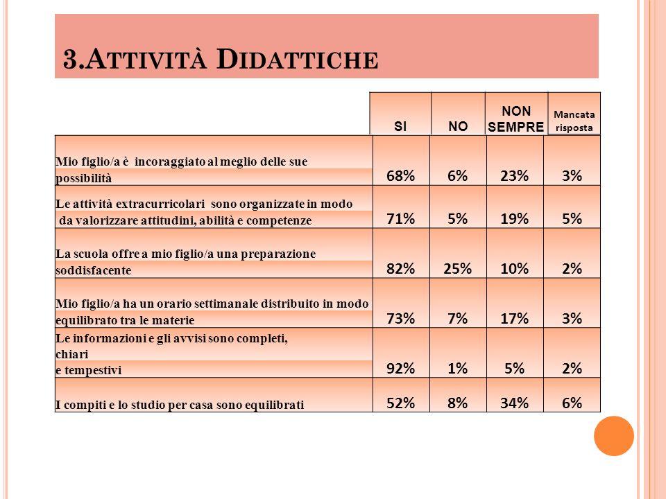 3.Attività Didattiche 68% 6% 23% 3% 71% 5% 19% 82% 25% 10% 2% 73% 7%