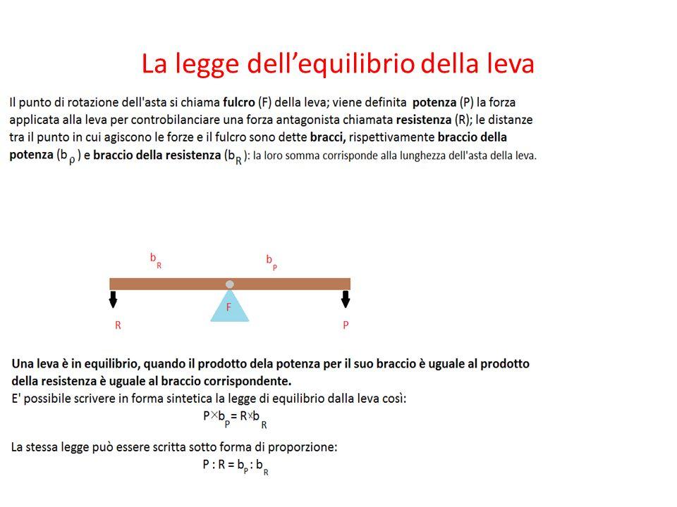 La legge dell'equilibrio della leva