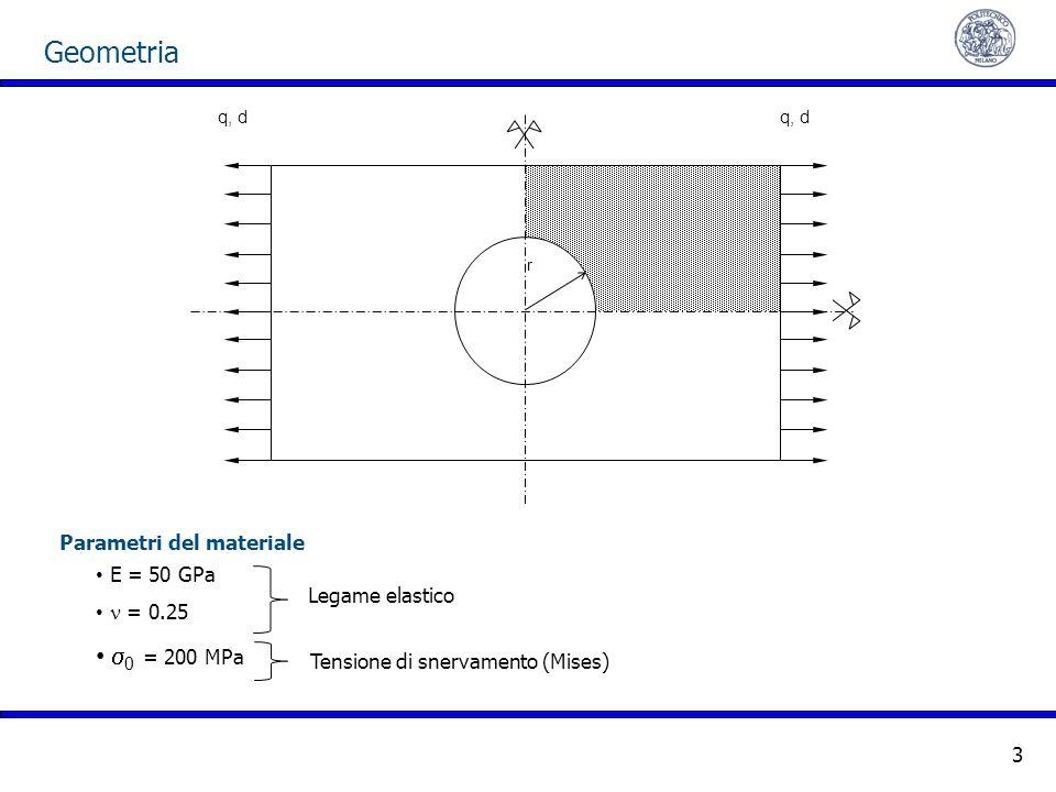 Geometria s0 = 200 MPa Parametri del materiale E = 50 GPa n = 0.25