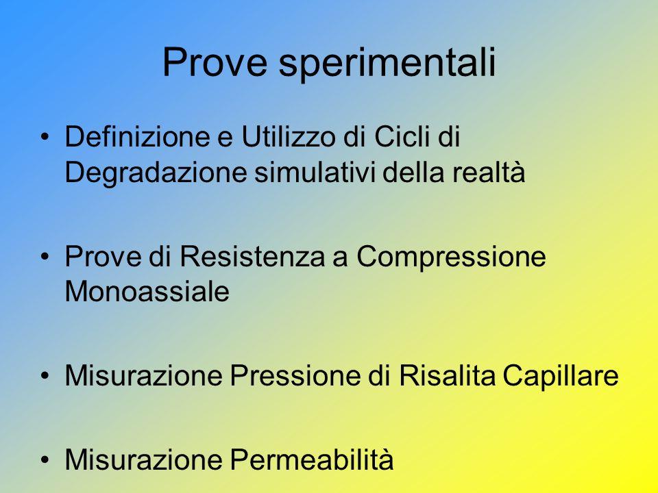 Prove sperimentali Definizione e Utilizzo di Cicli di Degradazione simulativi della realtà. Prove di Resistenza a Compressione Monoassiale.