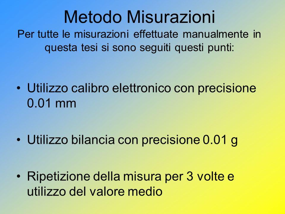 Metodo Misurazioni Per tutte le misurazioni effettuate manualmente in questa tesi si sono seguiti questi punti: