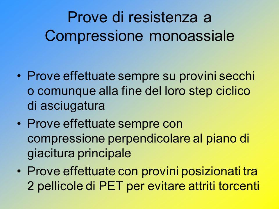 Prove di resistenza a Compressione monoassiale